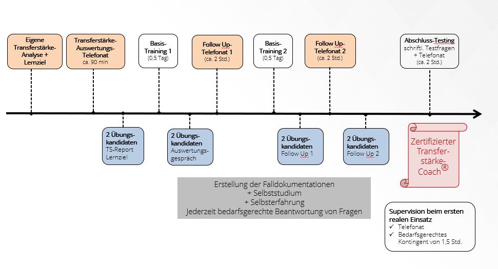 Schaubild zum Ablauf der Zertifizierung zum Transferstärke-Coach® | Dr. Axel Koch