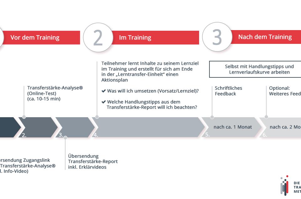 Schaubild zum Ablauf des Microtrainings | Transferstärke® - Prof. Dr. Axel Koch