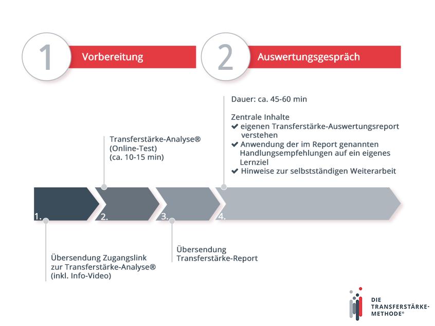 Schaubild zum Ablauf des Schnuppertrainings | Transferstärke® - Prof. Dr. Axel Koch