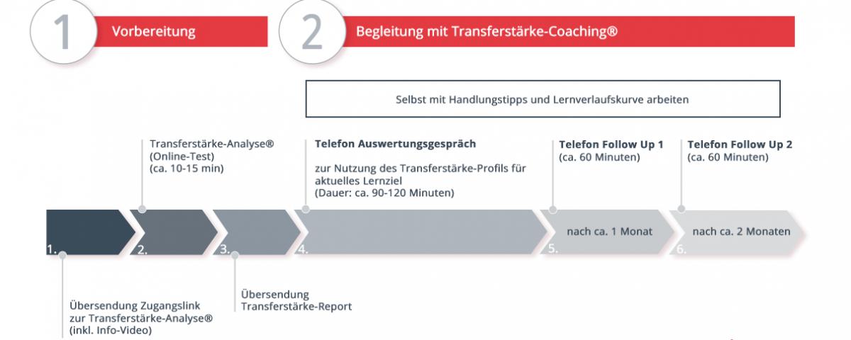 Schaubild zum Ablauf des Transferstärke-Coachings | Transferstärke® - Prof. Dr. Axel Koch