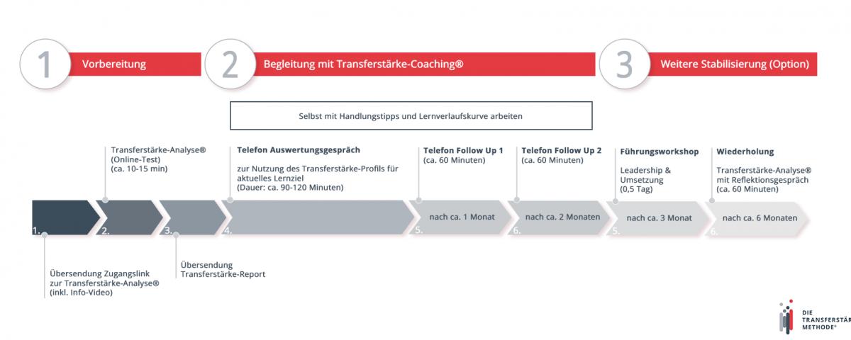 Schaubild zum Ablauf des Transferstärke-Coachings zur Change-Unterstützung | Transferstärke® - Prof. Dr. Axel Koch