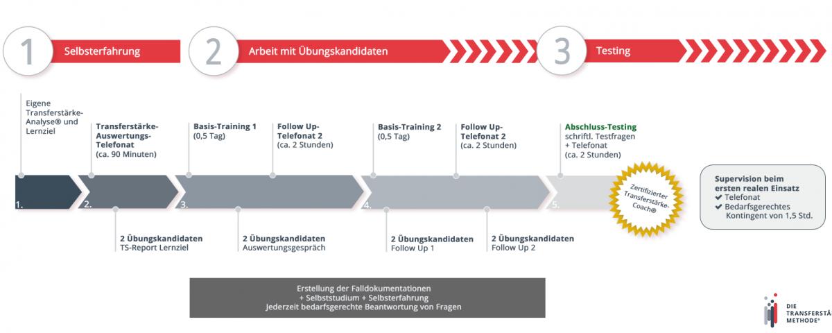 Schaubild zum Ablauf der Zertifizierung zum Transferstärke-Coach | Transferstärke® - Prof. Dr. Axel Koch