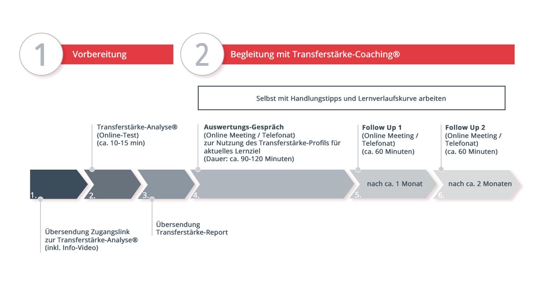 Schaubild_Transferstaerke-Coaching