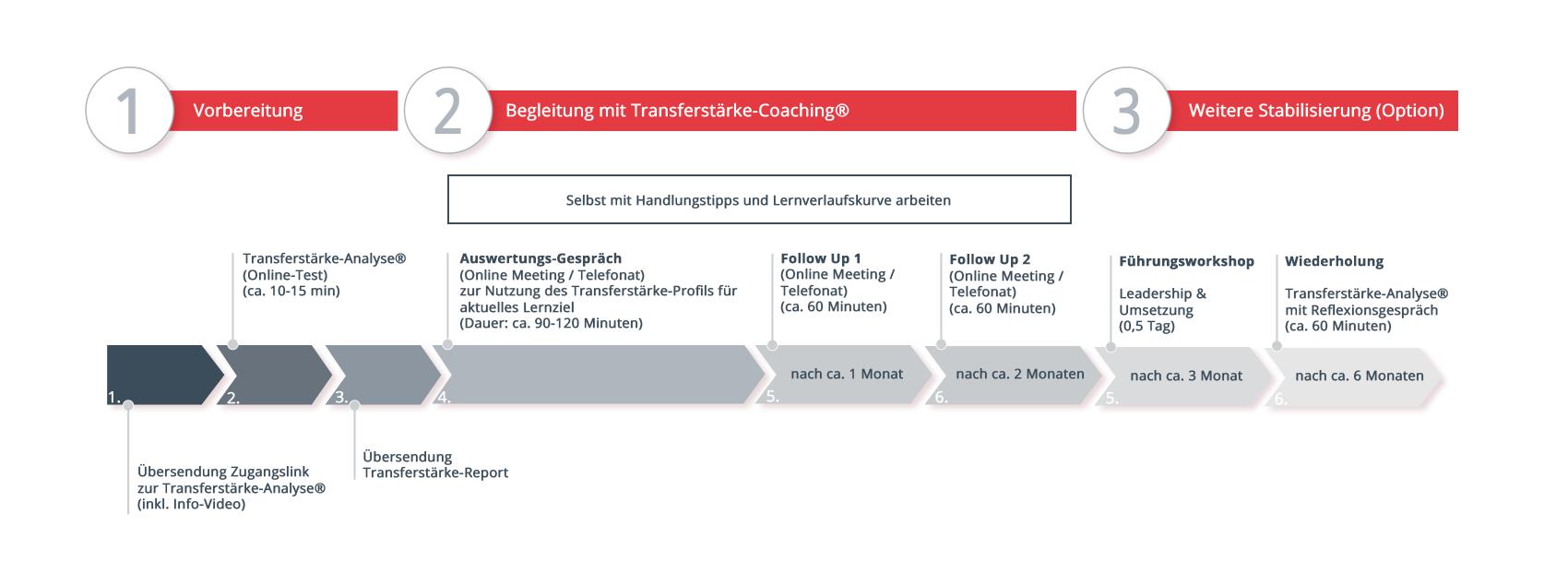 Schaubild_Transferstaerke-Coaching_Change-Unterstuetzung