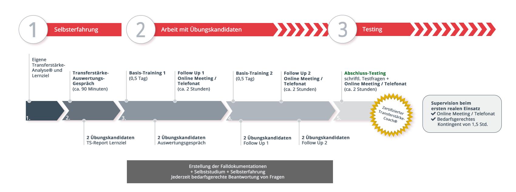 Schaubild_Zertifizierung_Transferstaerke-Coach