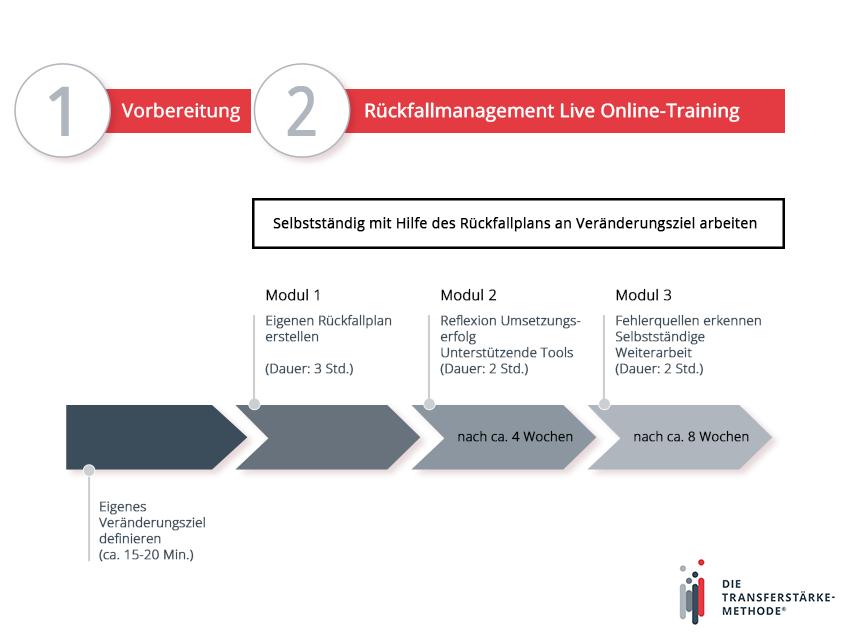 Schaubild_Rueckfallmanagement_mit-Logo